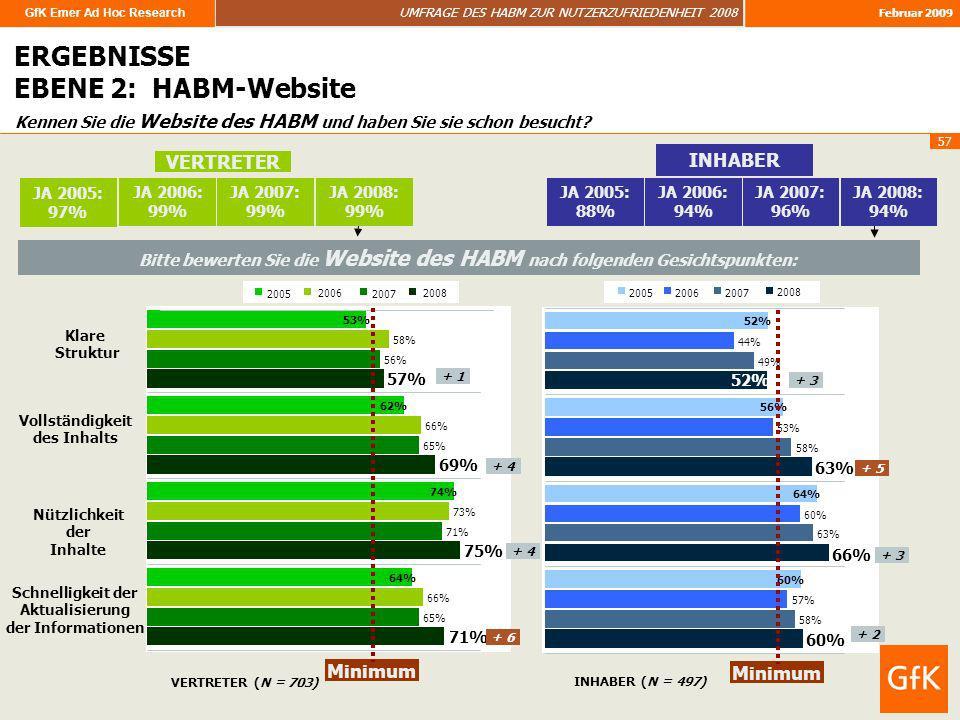 ERGEBNISSE EBENE 2: HABM-Website