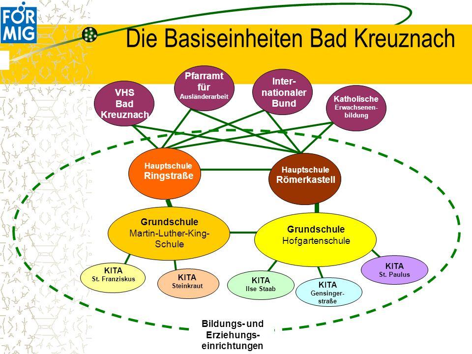 Die Basiseinheiten Bad Kreuznach