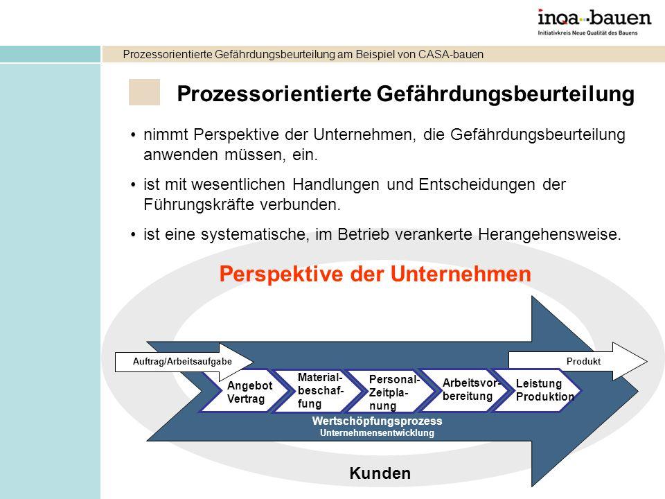 Auftrag/Arbeitsaufgabe Wertschöpfungsprozess Unternehmensentwicklung