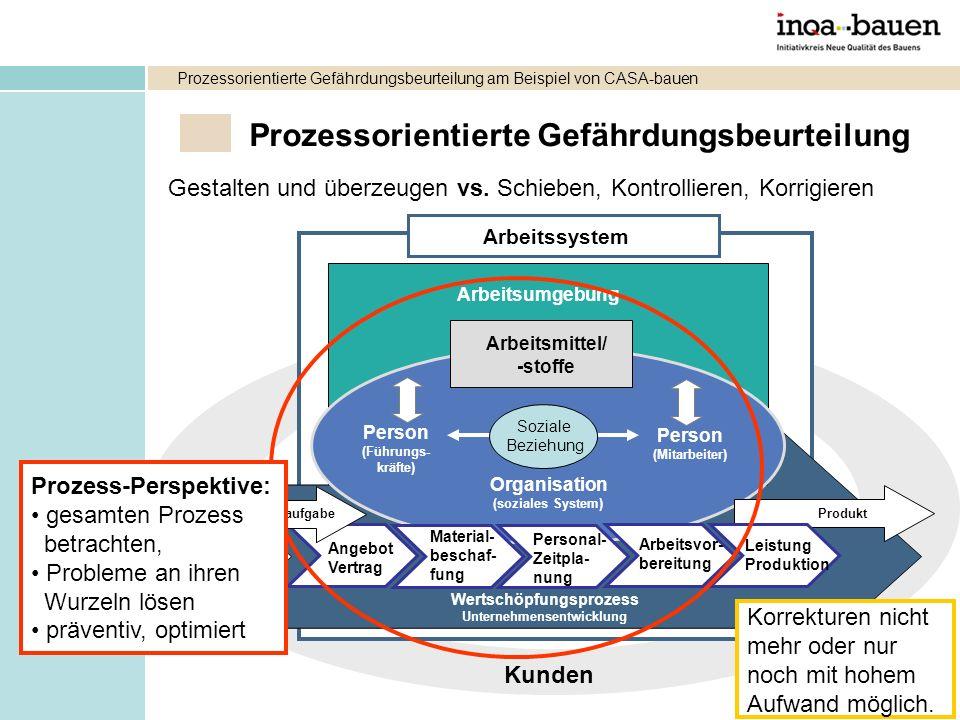 Wertschöpfungsprozess Unternehmensentwicklung Auftrag/Arbeitsaufgabe