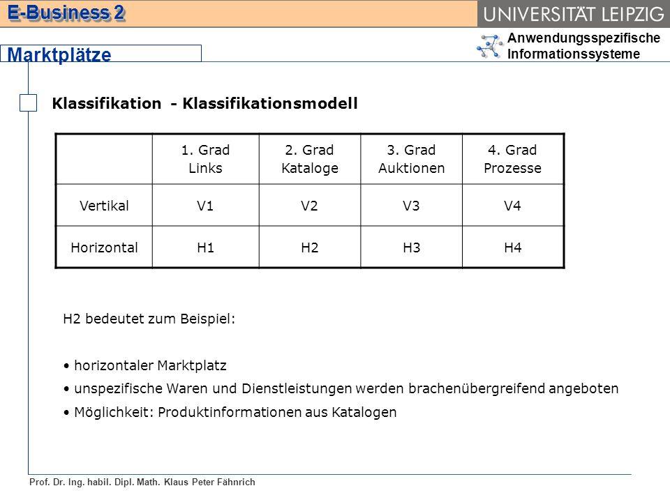 Marktplätze Klassifikation - Klassifikationsmodell 1. Grad Links