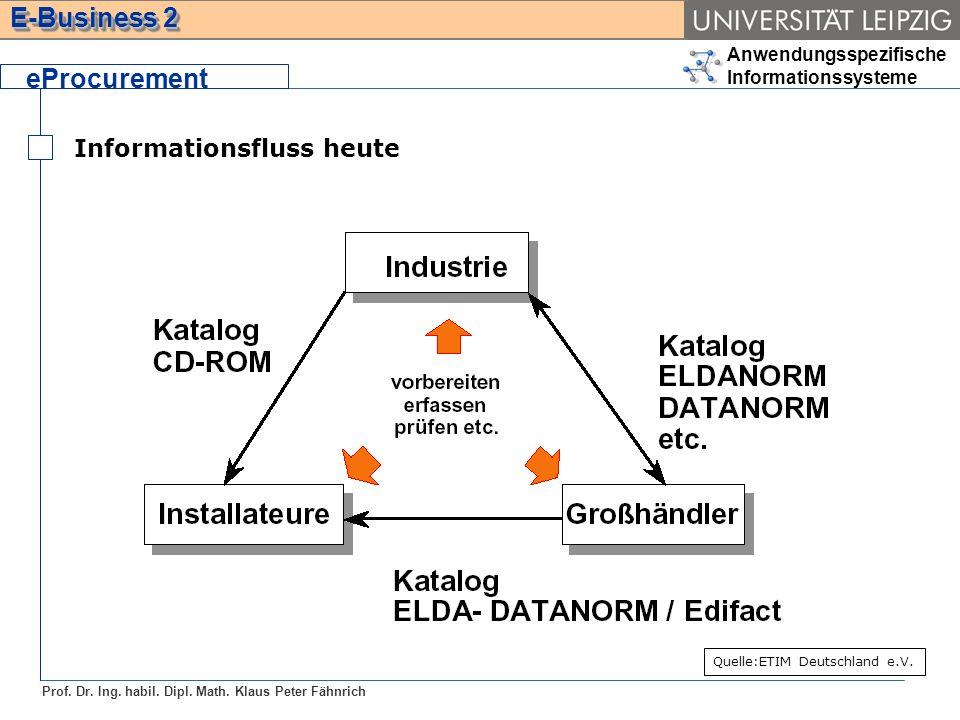 eProcurement Informationsfluss heute Quelle:ETIM Deutschland e.V.
