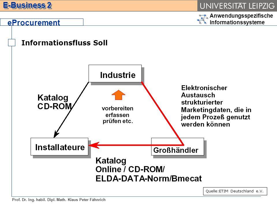 eProcurement Informationsfluss Soll Quelle:ETIM Deutschland e.V.