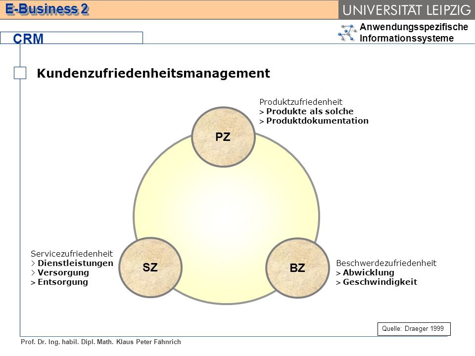 KZH CRM Kundenzufriedenheitsmanagement PZ SZ BZ Produktzufriedenheit