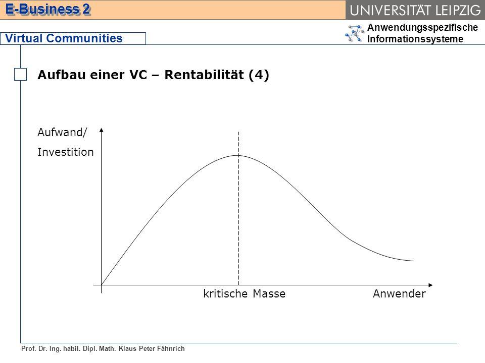 Aufbau einer VC – Rentabilität (4)