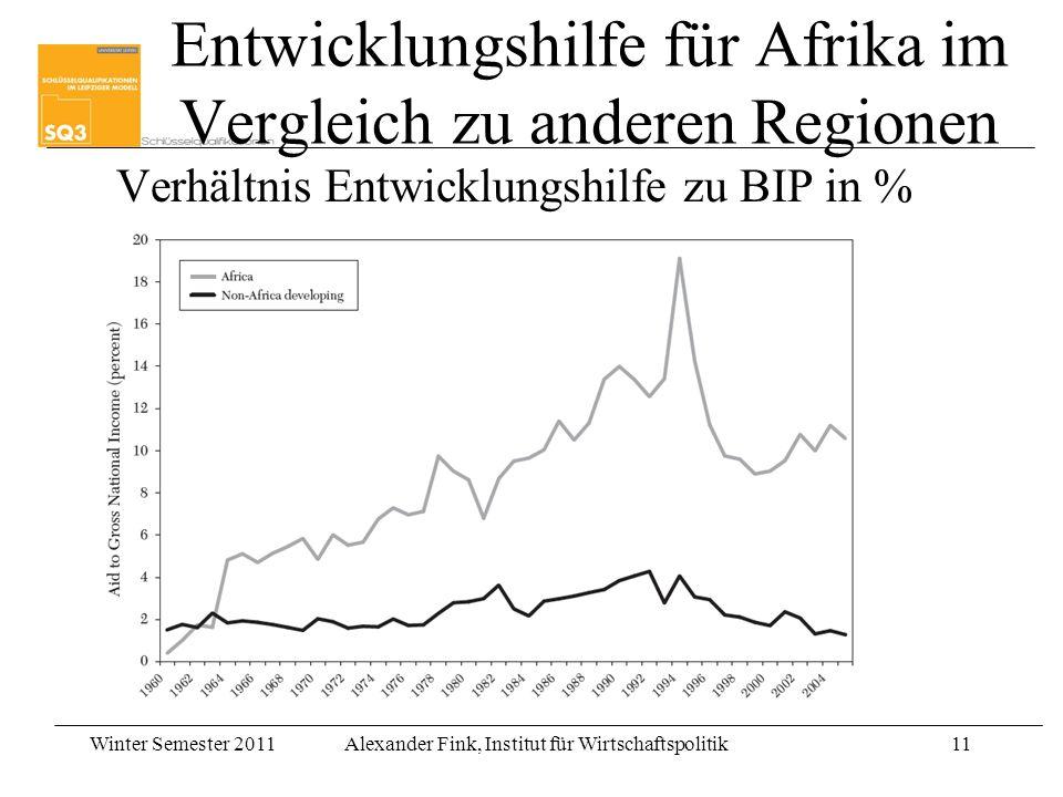 Entwicklungshilfe für Afrika im Vergleich zu anderen Regionen