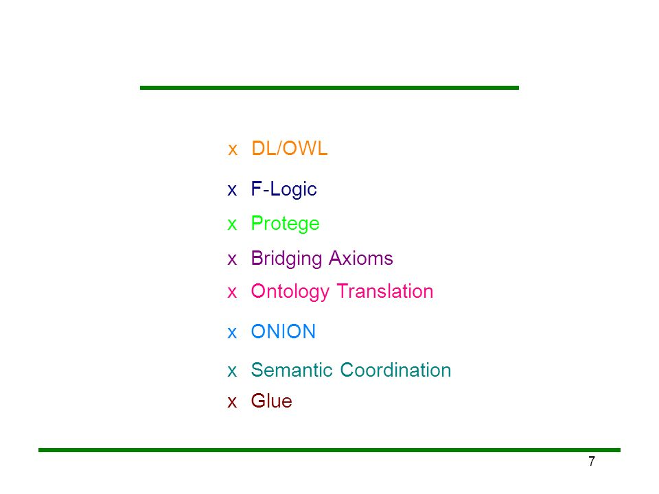 x DL/OWL. x. F-Logic. x. Protege. x. Bridging Axioms. x. Ontology Translation. x. ONION. x.