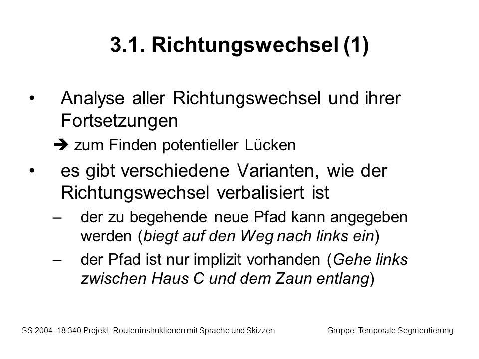 3.1. Richtungswechsel (1) Analyse aller Richtungswechsel und ihrer Fortsetzungen.  zum Finden potentieller Lücken.