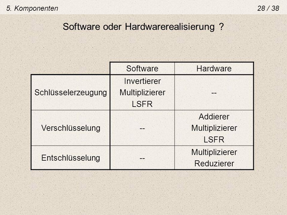 Software oder Hardwarerealisierung