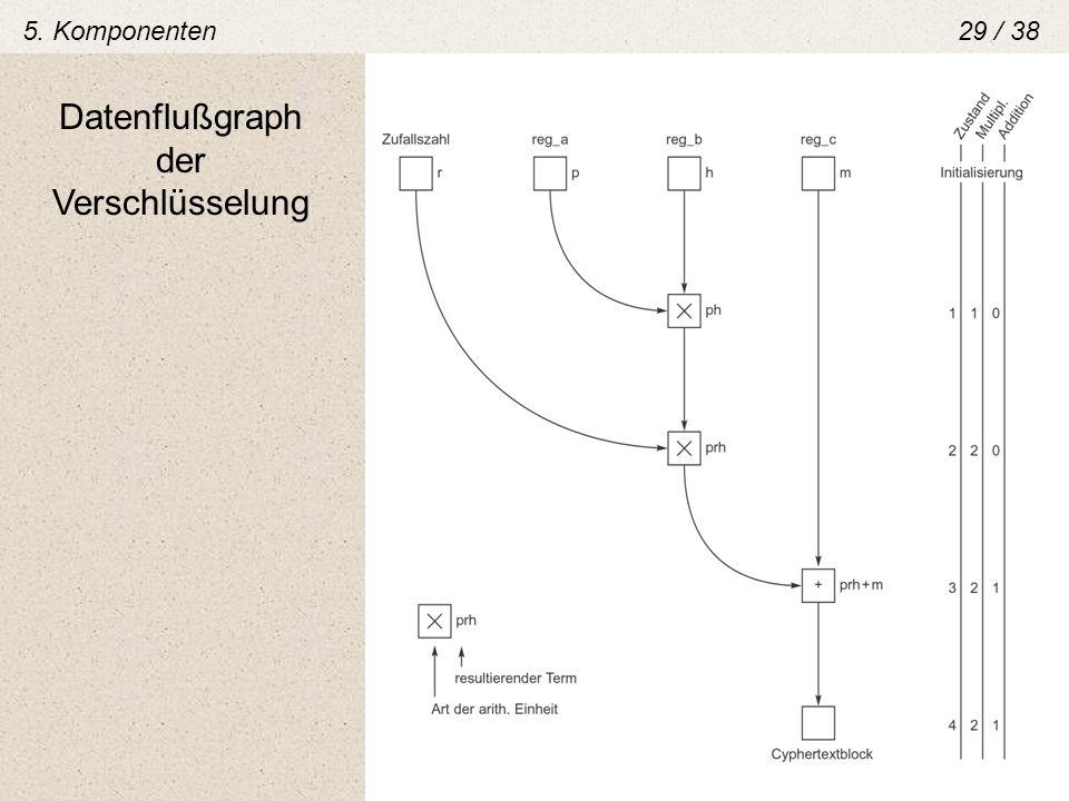 5. Komponenten 29 / 38 Datenflußgraph der Verschlüsselung