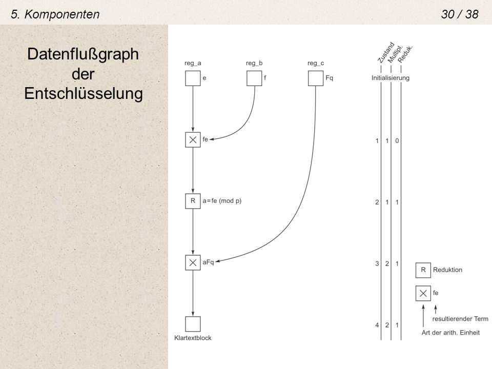 5. Komponenten 30 / 38 Datenflußgraph der Entschlüsselung
