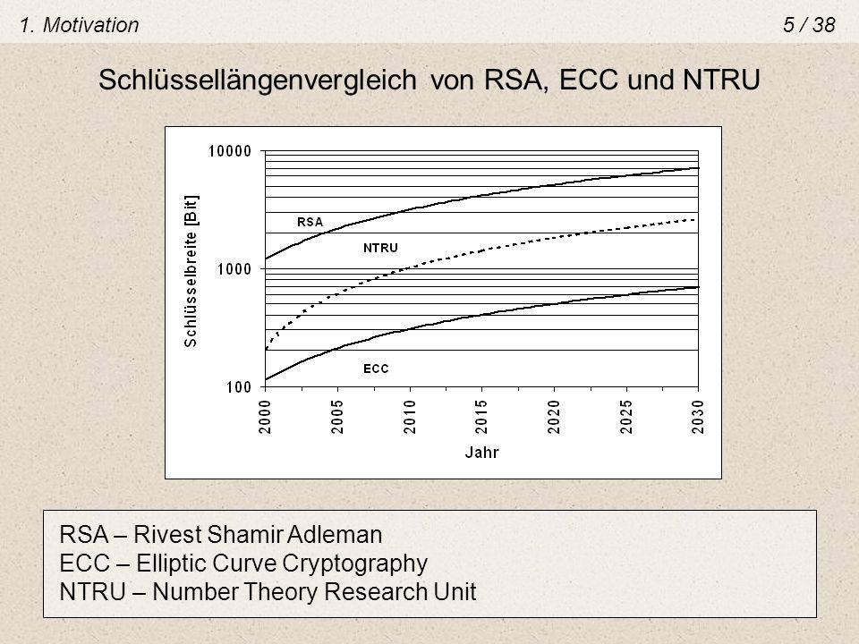 Schlüssellängenvergleich von RSA, ECC und NTRU