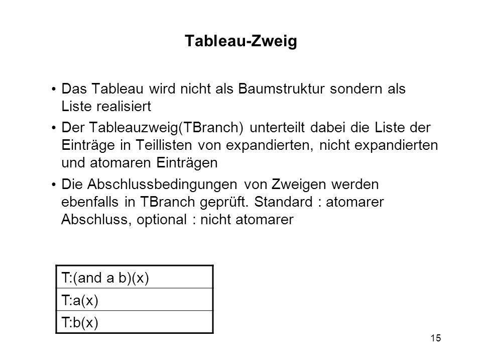 Tableau-Zweig Das Tableau wird nicht als Baumstruktur sondern als Liste realisiert.