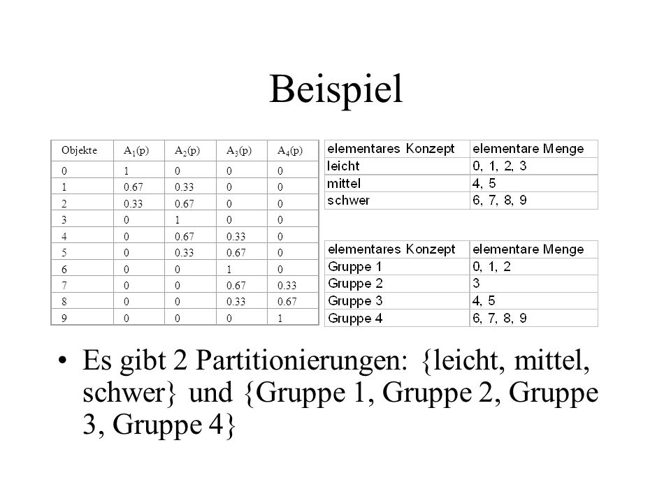 Beispiel Objekte. A1(p) A2(p) A3(p) A4(p) 1. 0.67. 0.33. 2. 3. 4. 5. 6. 7. 8. 9.
