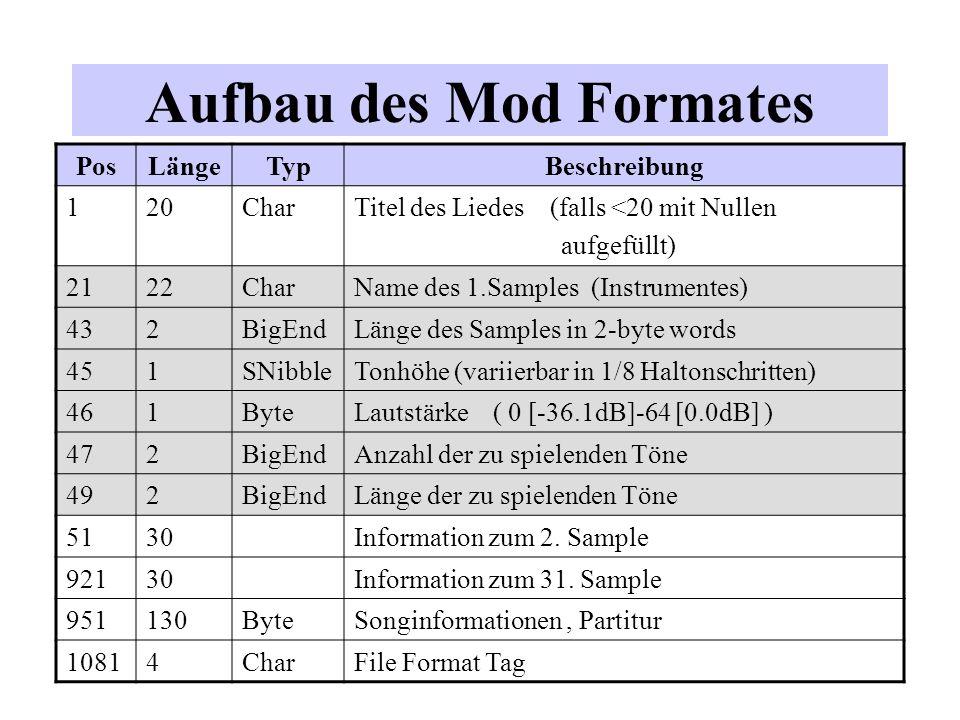 Aufbau des Mod Formates