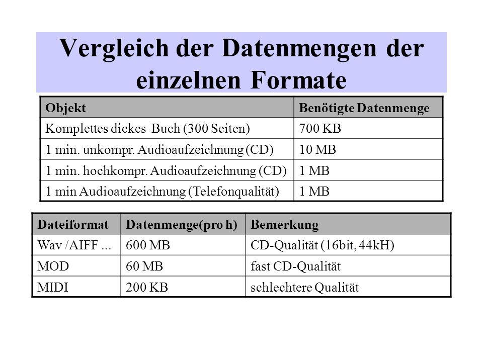 Vergleich der Datenmengen der einzelnen Formate