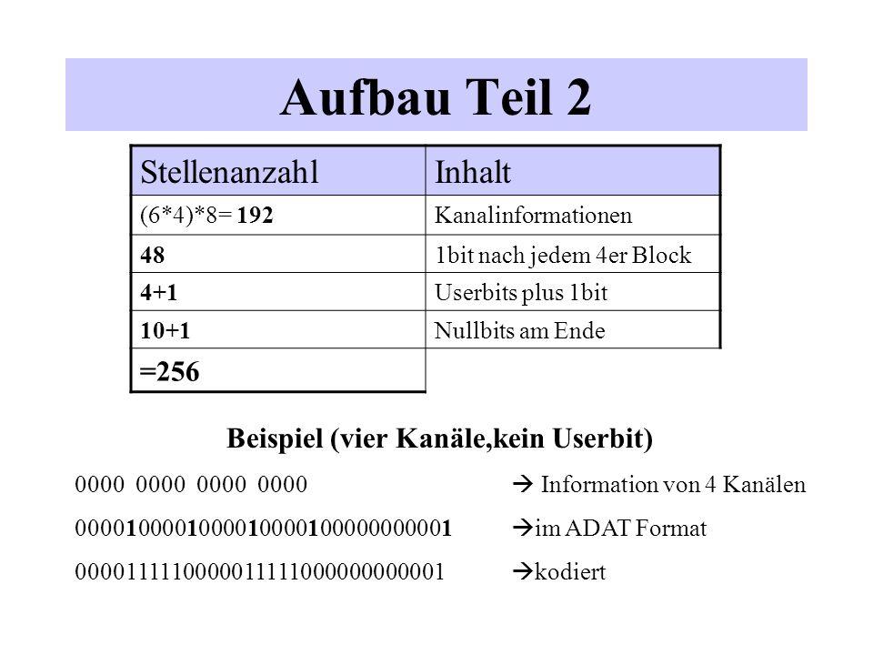 Beispiel (vier Kanäle,kein Userbit)