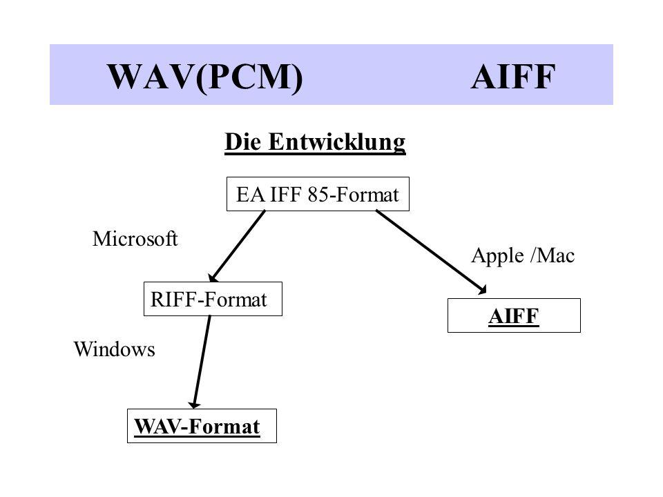 WAV(PCM) AIFF Die Entwicklung EA IFF 85-Format Microsoft Apple /Mac