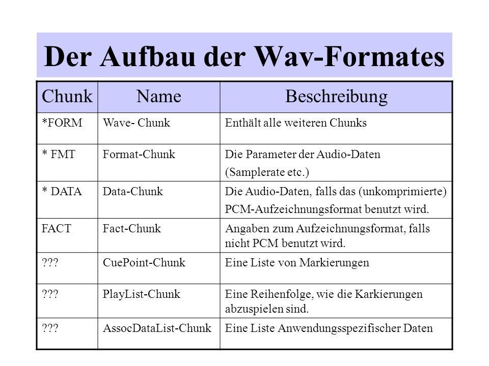 Der Aufbau der Wav-Formates