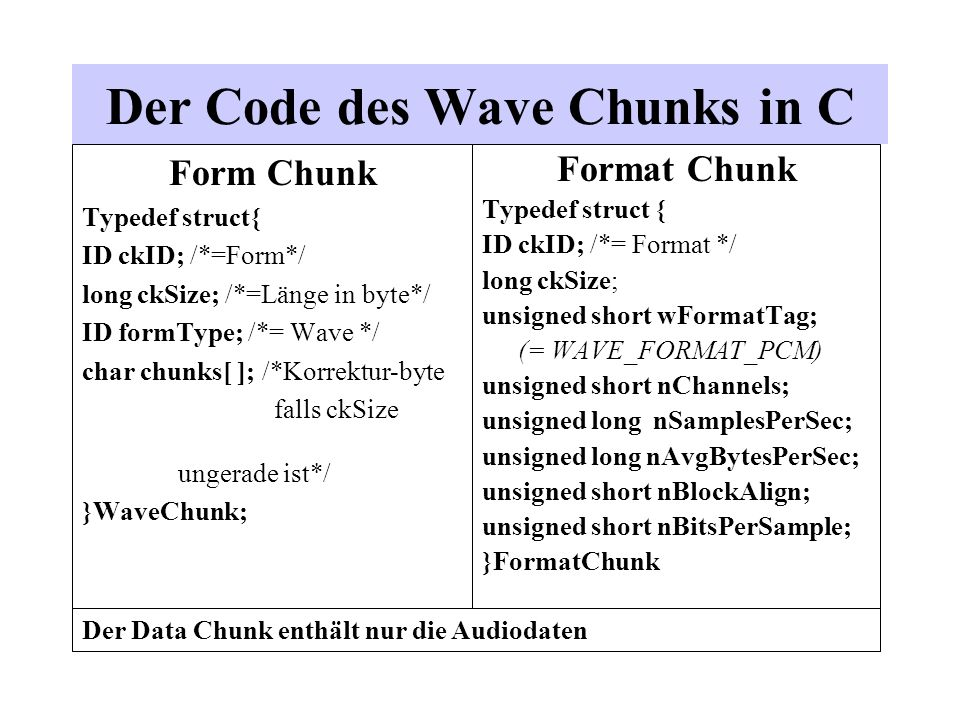 Der Code des Wave Chunks in C