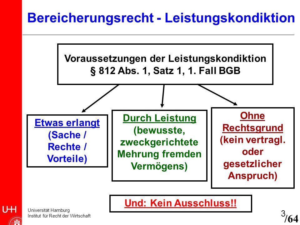 Bereicherungsrecht - Leistungskondiktion