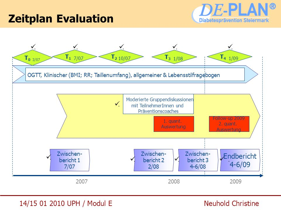 Zeitplan Evaluation . . . . . T0 3/07. T1 7/07. T2 10/07. T3 1/08. T4 1/09.