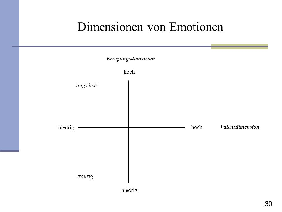 Dimensionen von Emotionen