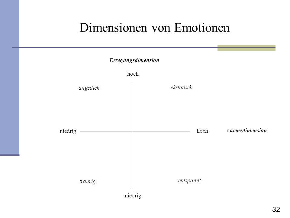 Dimensionen von Emotionen