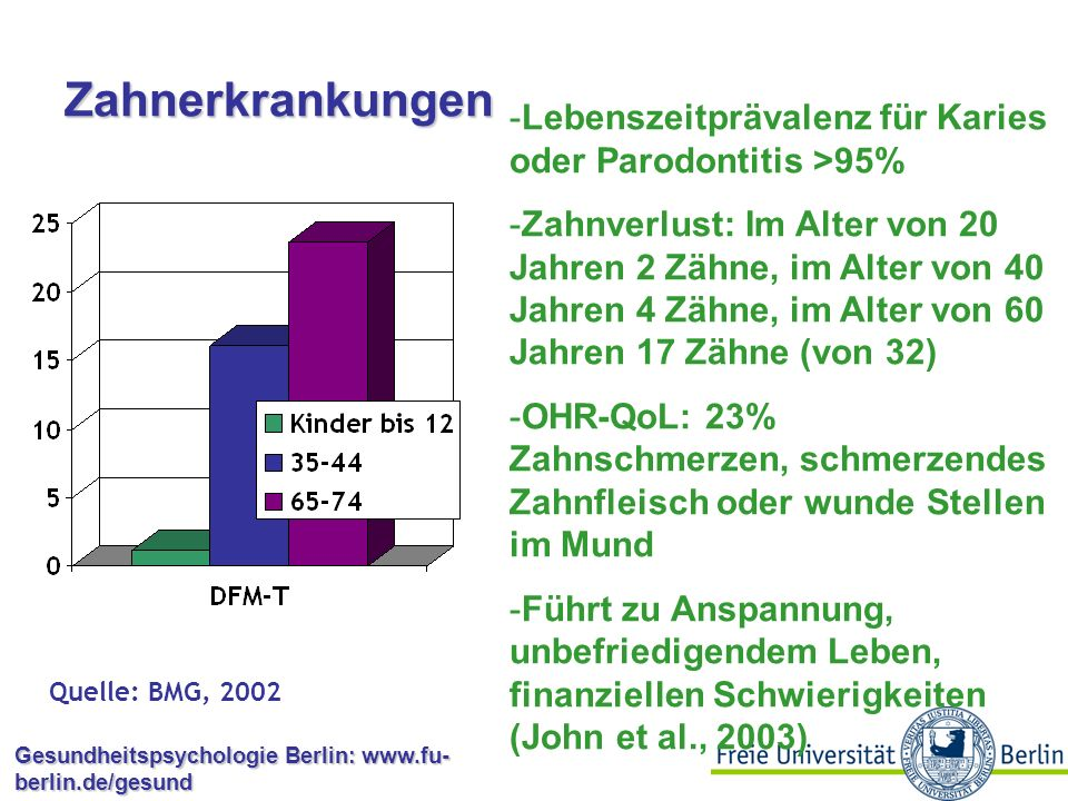 Zahnerkrankungen Lebenszeitprävalenz für Karies oder Parodontitis >95%