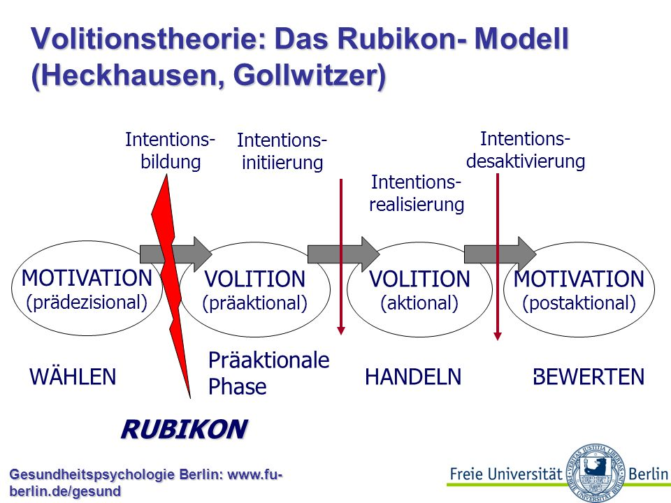 Volitionstheorie: Das Rubikon- Modell (Heckhausen, Gollwitzer)