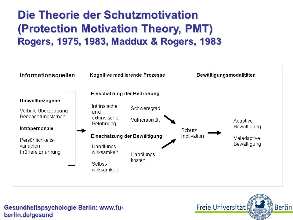 Die Theorie der Schutzmotivation (Protection Motivation Theory, PMT) Rogers, 1975, 1983, Maddux & Rogers, 1983