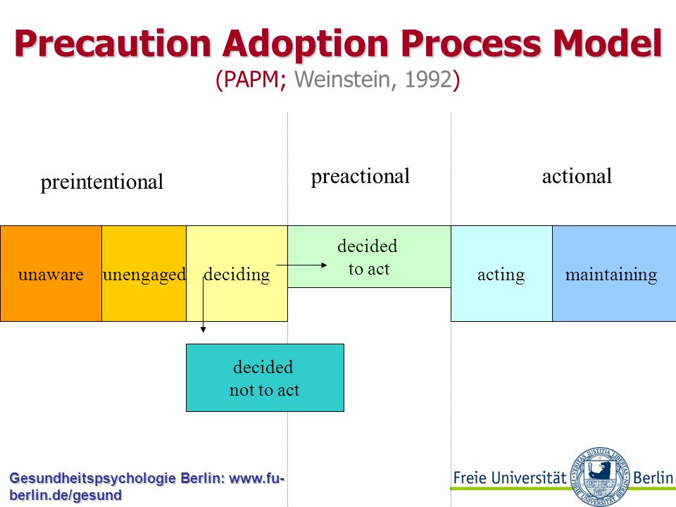 Precaution Adoption Process Model (PAPM; Weinstein, 1992)