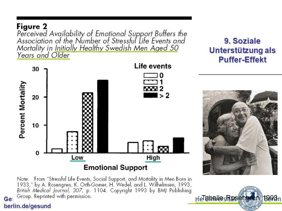 9. Soziale Unterstützung als Puffer-Effekt