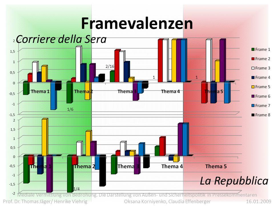 Framevalenzen Corriere della Sera La Repubblica