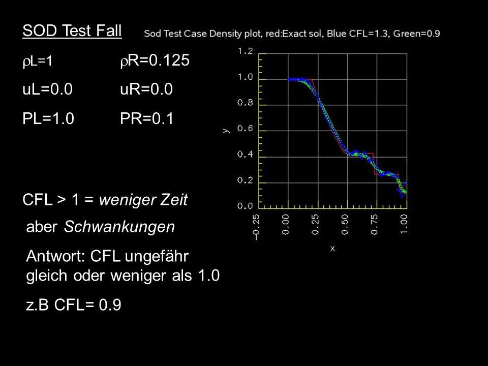 SOD Test Fall L=1 R=0.125. uL=0.0 uR=0.0. PL=1.0 PR=0.1. CFL > 1 = weniger Zeit. aber Schwankungen.