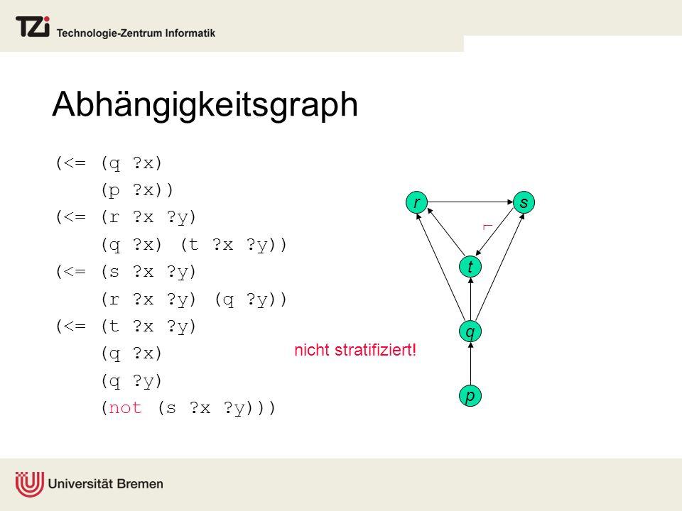 Abhängigkeitsgraph (<= (q x) (p x)) (<= (r x y)
