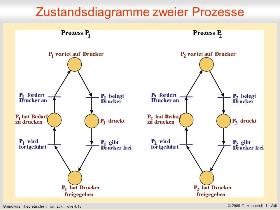 Zustandsdiagramme zweier Prozesse
