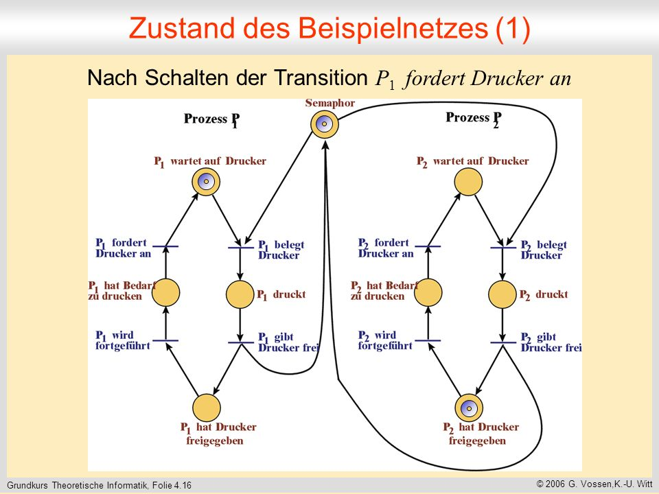Zustand des Beispielnetzes (1)
