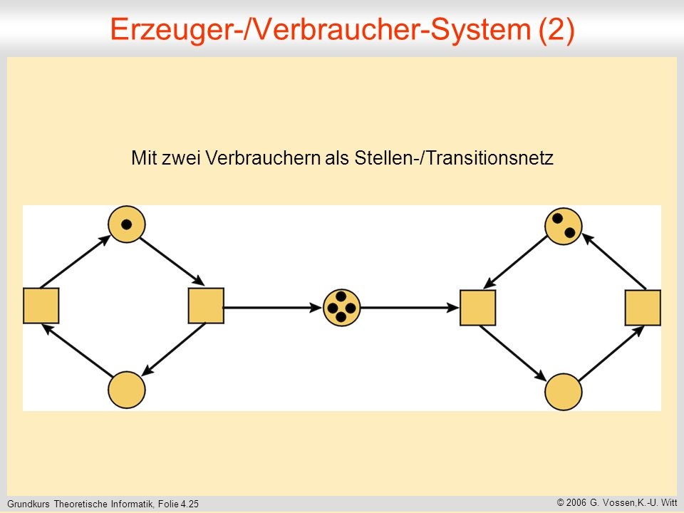 Erzeuger-/Verbraucher-System (2)