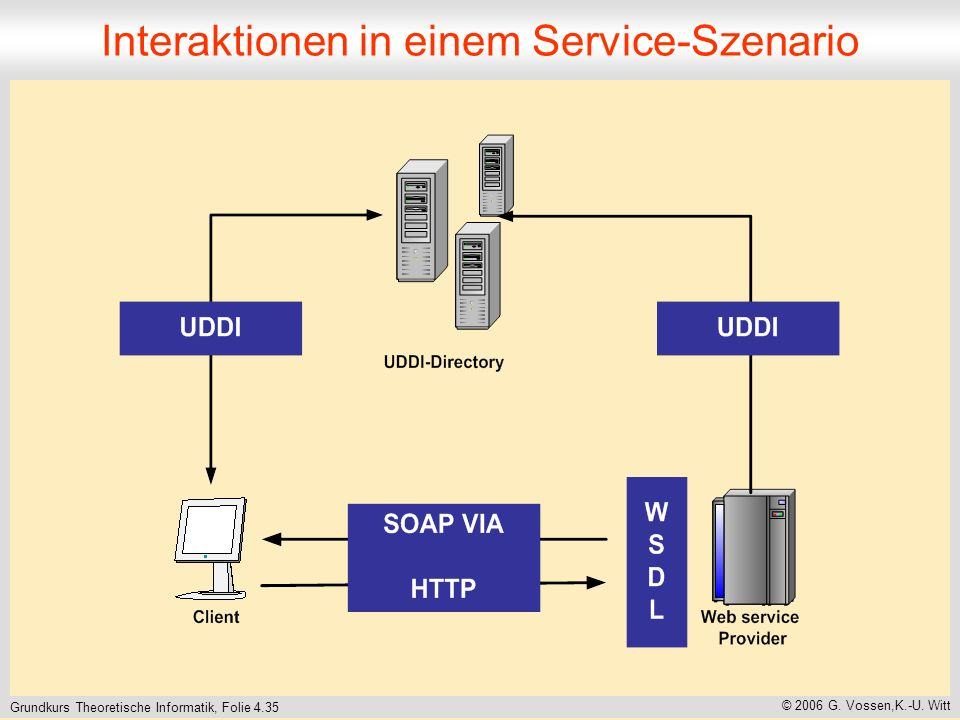 Interaktionen in einem Service-Szenario