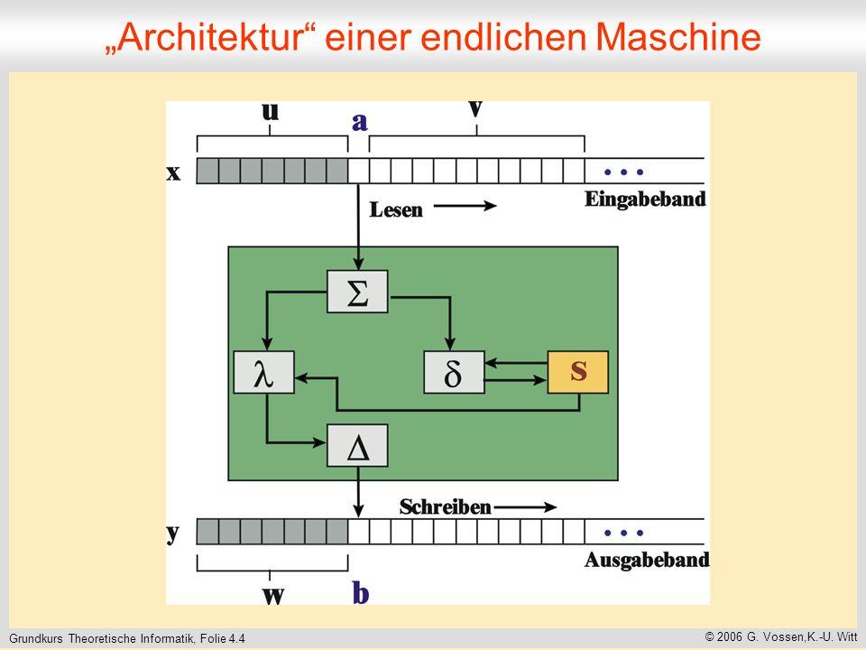 """""""Architektur einer endlichen Maschine"""