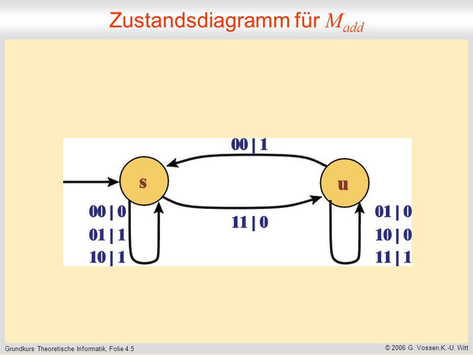 Zustandsdiagramm für Madd