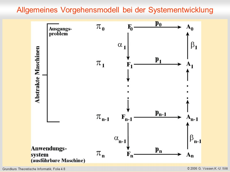 Allgemeines Vorgehensmodell bei der Systementwicklung