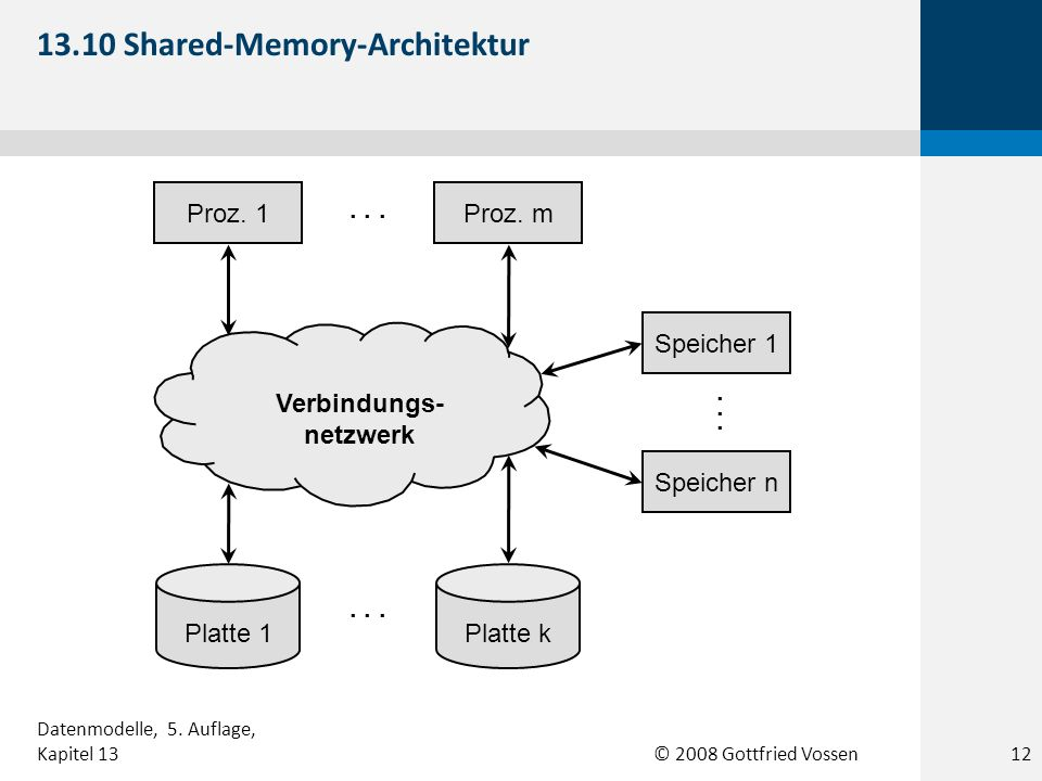 13.10 Shared-Memory-Architektur