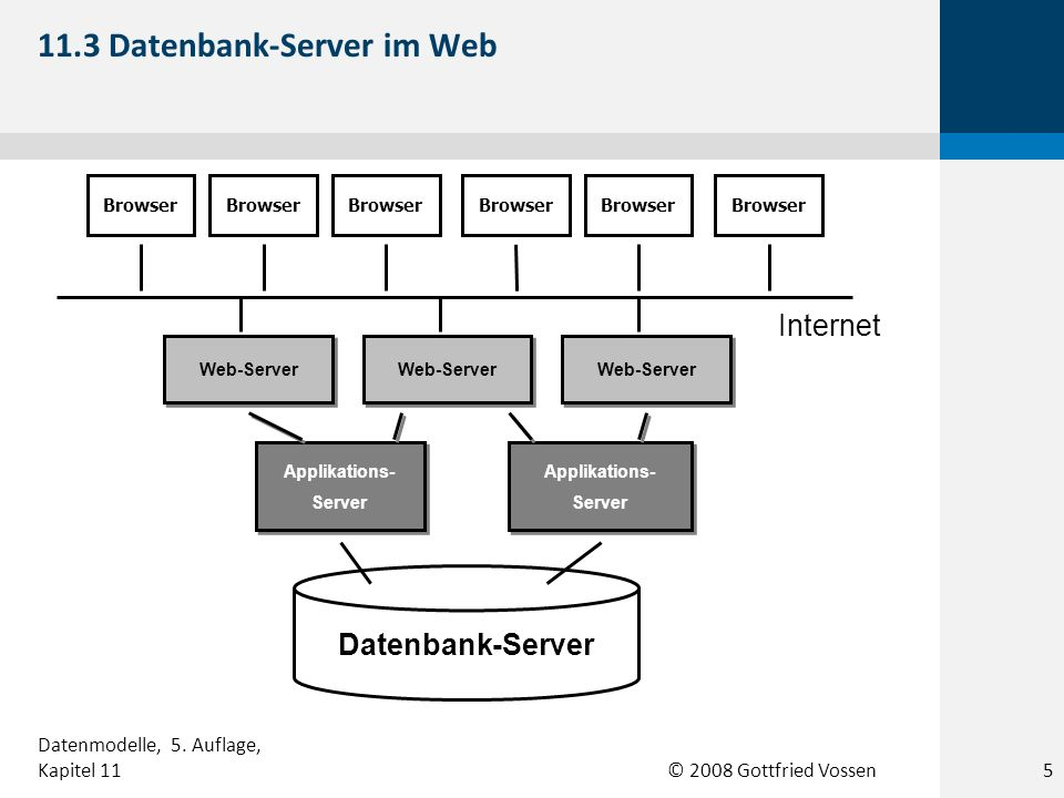 11.3 Datenbank-Server im Web