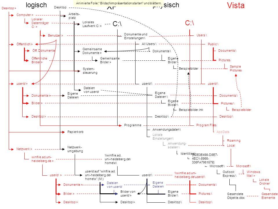 Vista XP C:\ logisch physisch C:\ Desktop > Computer > Lokaler