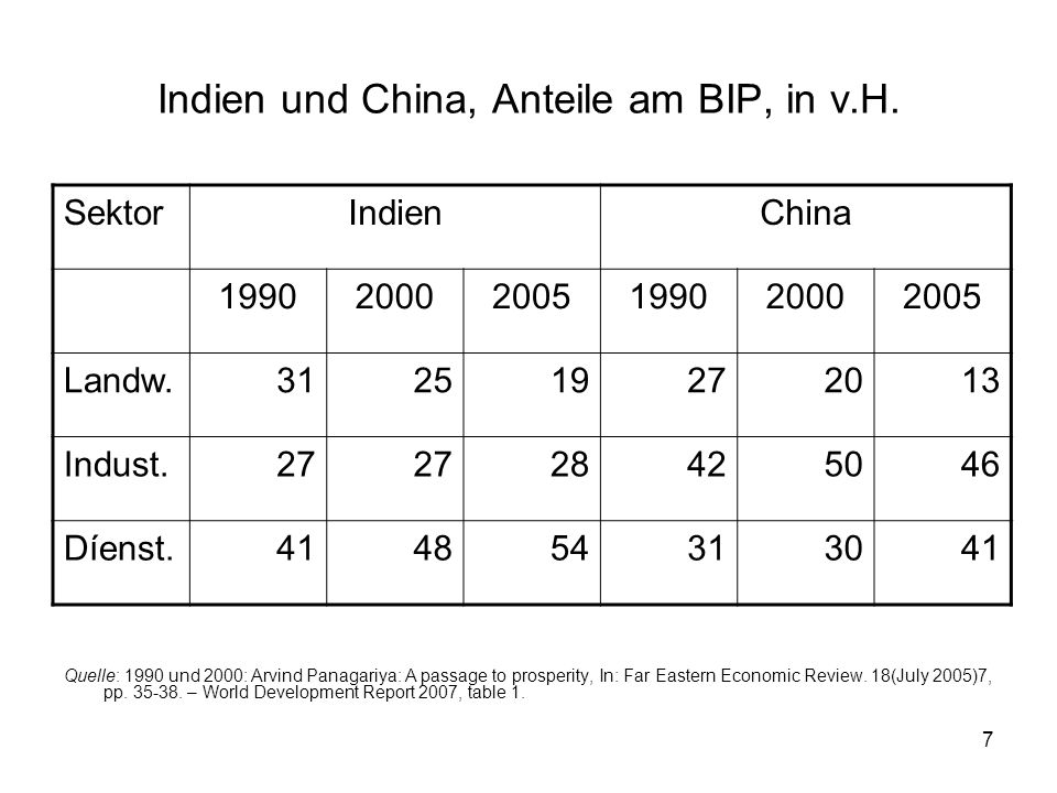 Indien und China, Anteile am BIP, in v.H.
