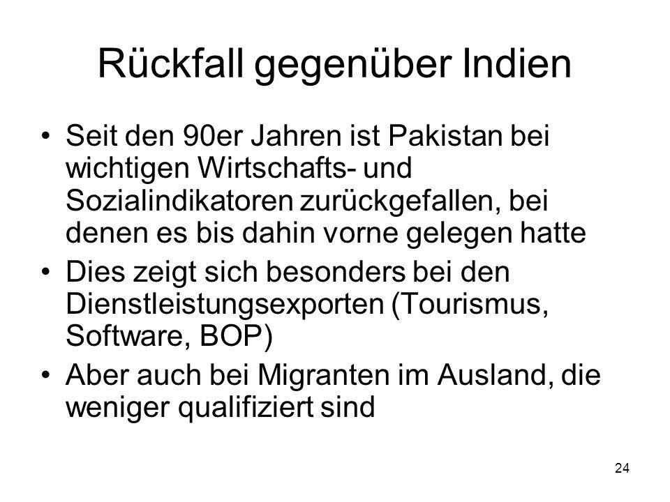 Rückfall gegenüber Indien