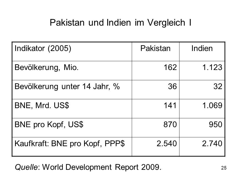 Pakistan und Indien im Vergleich I