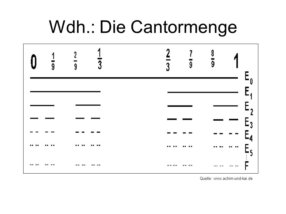 Wdh.: Die Cantormenge Quelle: www.achim-und-kai.de